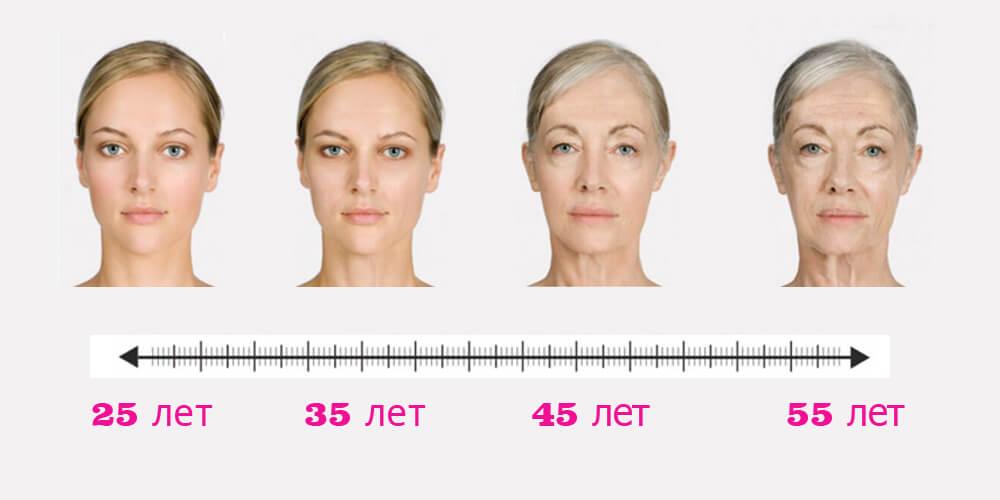 Тест на определение типа старения кожи