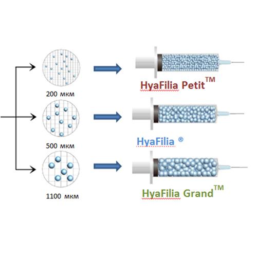 Размер молекулы в филлере Hyafilia hyafilia-molecula-size